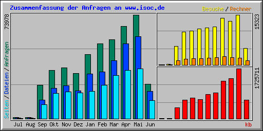 ISOC.DE Website Statistik